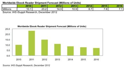 eReader Sales. Source: IHS iSuppli