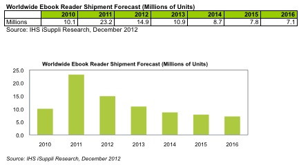 eReader Sales. Source: IHS iSuppli